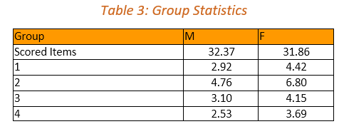 Analytics_-_Iteman_output_Table_3.PNG